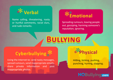 Types of Bullying - Project Bully: 2015